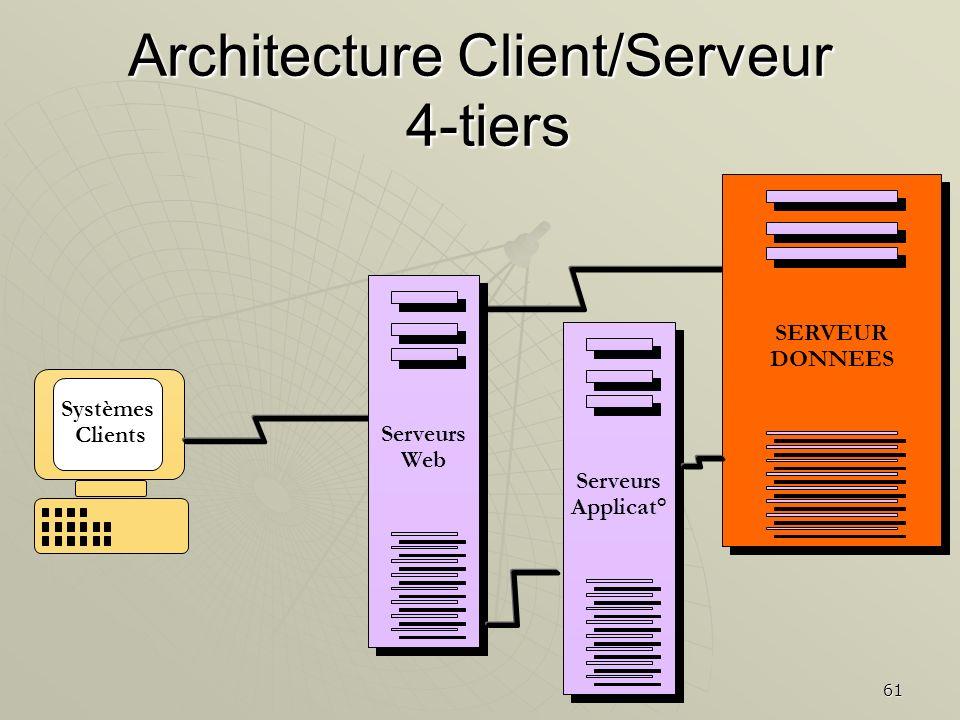 61 Systèmes Clients Serveurs Web Serveurs Web SERVEUR DONNEES SERVEUR DONNEES Serveurs Applicat° Serveurs Applicat° Architecture Client/Serveur 4-tier