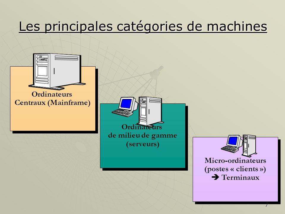8 Plan du chapitre 1.Le matériel 1.Le matériel 1.1Les principales catégories de machines1.1Les principales catégories de machines 1.1.1 Les micro-ordinateurs 1.1.1 Les micro-ordinateurs 1.1.2 Les machines de milieu de gamme (mini) 1.1.2 Les machines de milieu de gamme (mini) 1.1.3 Les systèmes dordinateurs centraux (mainframes) 1.1.3 Les systèmes dordinateurs centraux (mainframes) 1.2Présentation détaillée dun micro-ordinateur1.2Présentation détaillée dun micro-ordinateur 1.2.1Lunité centrale 1.2.1Lunité centrale 1.2.2Les périphériques dentrée 1.2.2Les périphériques dentrée 1.2.3Les périphériques de sortie 1.2.3Les périphériques de sortie 1.2.4Les périphériques de stockage 1.2.4Les périphériques de stockage 2.Les logiciels 2.Les logiciels 2.1Les logiciels dapplication2.1Les logiciels dapplication 2.2les logiciels dexploitation2.2les logiciels dexploitation 2.3Etude détaillée des bases de données et des SGBDR2.3Etude détaillée des bases de données et des SGBDR