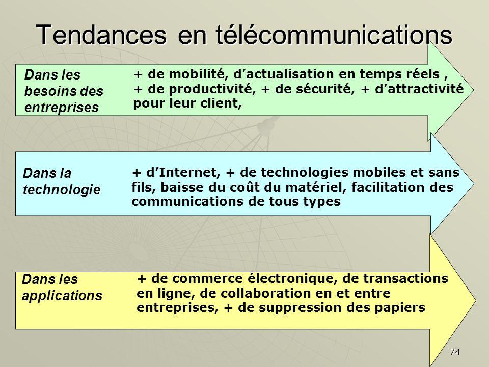 74 Tendances en télécommunications Dans les besoins des entreprises + de mobilité, dactualisation en temps réels, + de productivité, + de sécurité, +