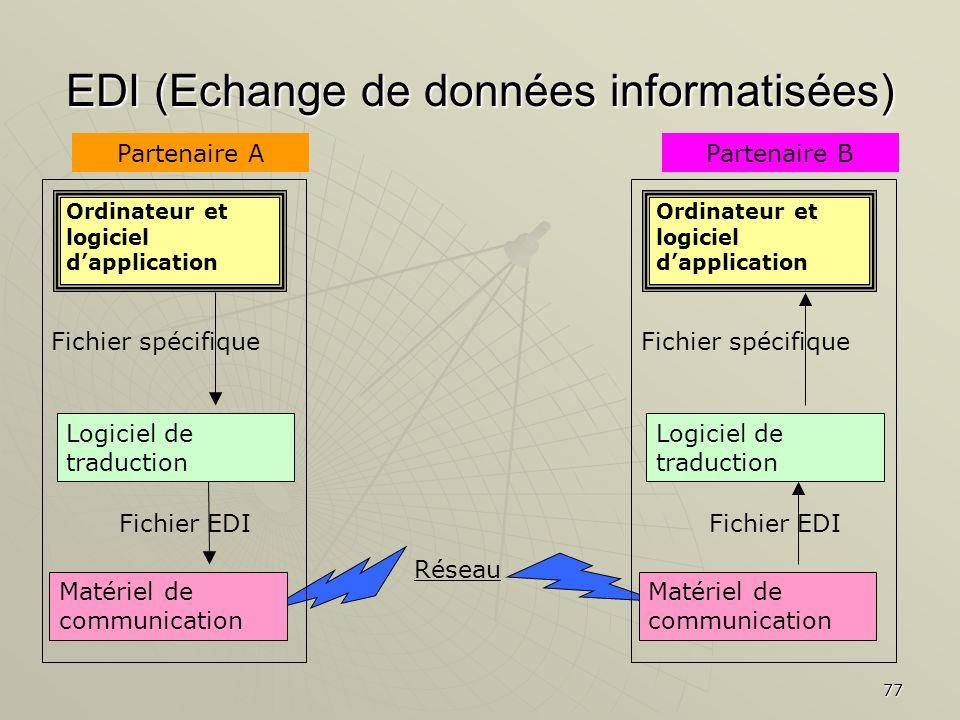 77 EDI (Echange de données informatisées) Réseau Ordinateur et logiciel dapplication Logiciel de traduction Matériel de communication Fichier spécifiq