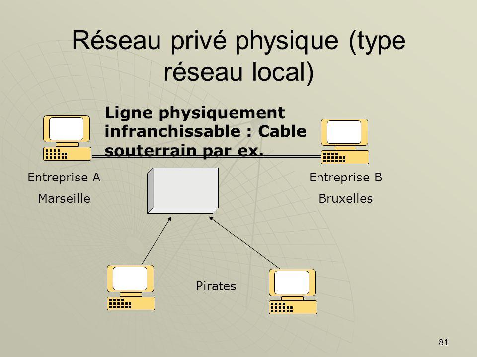 81 Réseau privé physique (type réseau local) Entreprise A Marseille Entreprise B Bruxelles Ligne physiquement infranchissable : Cable souterrain par e