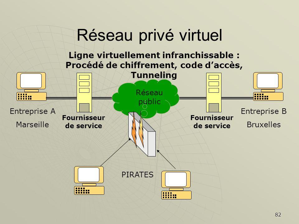 82 Réseau privé virtuel Entreprise A Marseille Entreprise B Bruxelles Ligne virtuellement infranchissable : Procédé de chiffrement, code daccès, Tunne