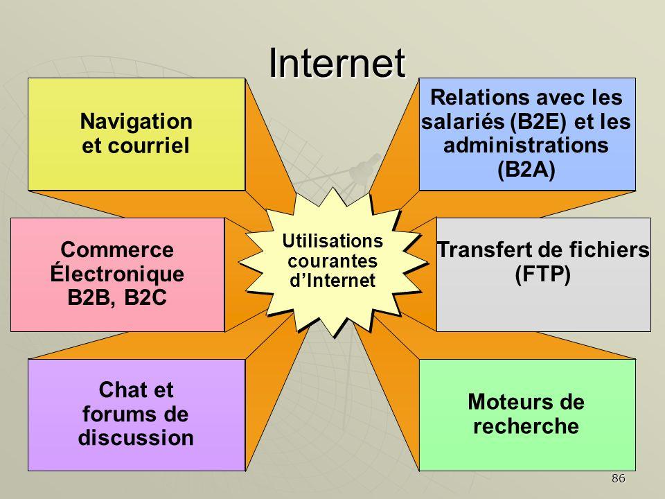86 Internet Navigation et courriel Chat et forums de discussion Relations avec les salariés (B2E) et les administrations (B2A) Moteurs de recherche Co