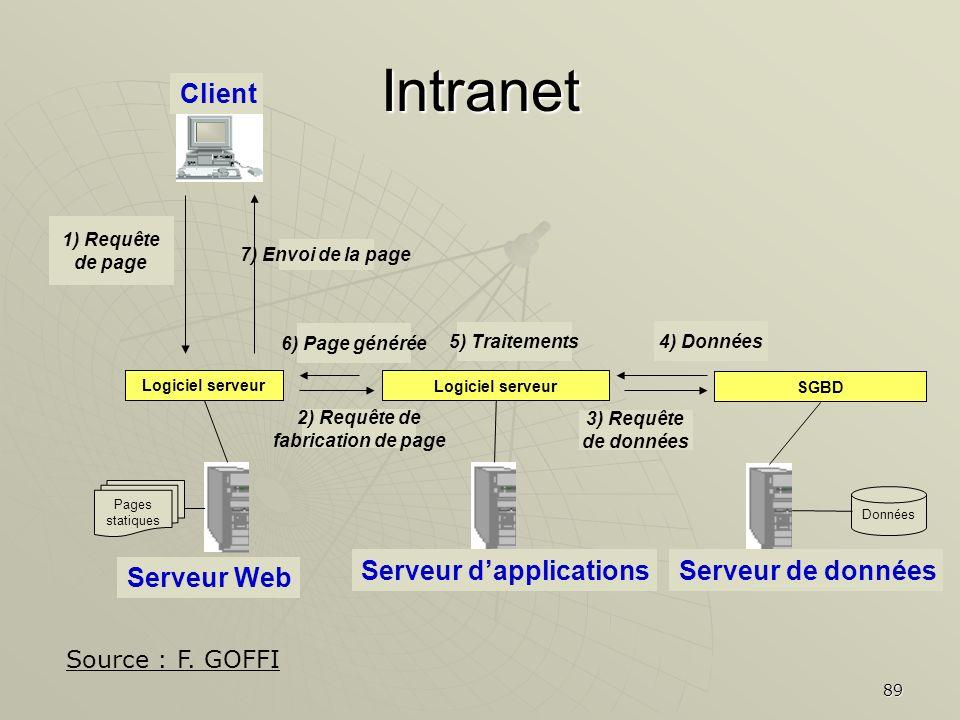 89 Logiciel serveur Client 1) Requête de page Serveur Web Pages statiques Logiciel serveur Serveur dapplications 2) Requête de fabrication de page SGB