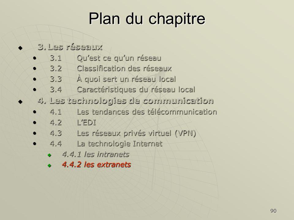 90 Plan du chapitre 3.Les réseaux 3.Les réseaux 3.1Quest ce quun réseau3.1Quest ce quun réseau 3.2Classification des réseaux3.2Classification des rése