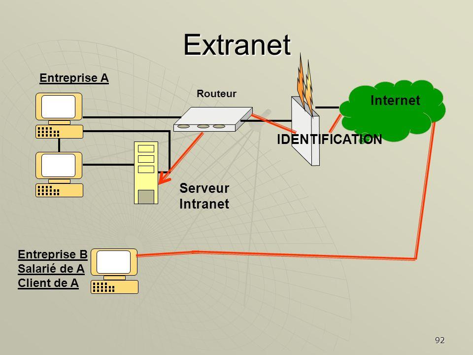 92 Extranet Serveur Intranet Internet IDENTIFICATION Routeur Entreprise A Entreprise B Salarié de A Client de A