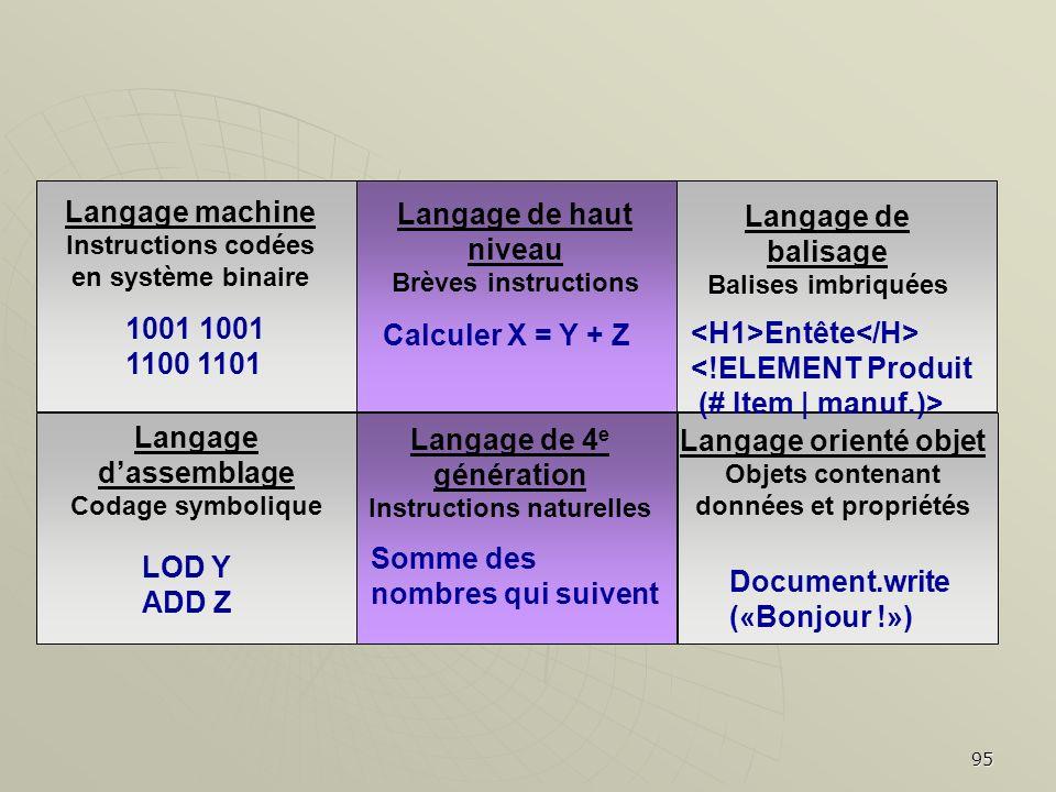 95 Langage machine Instructions codées en système binaire 1001 1100 1101 Langage de haut niveau Brèves instructions Calculer X = Y + Z Langage de bali
