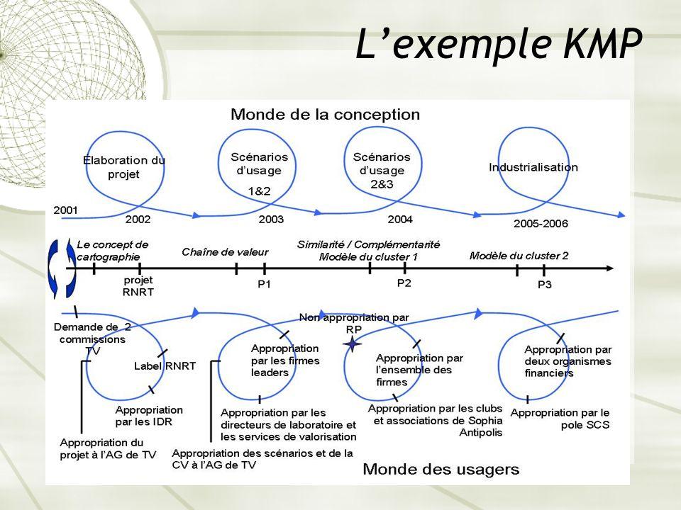 Lexemple KMP