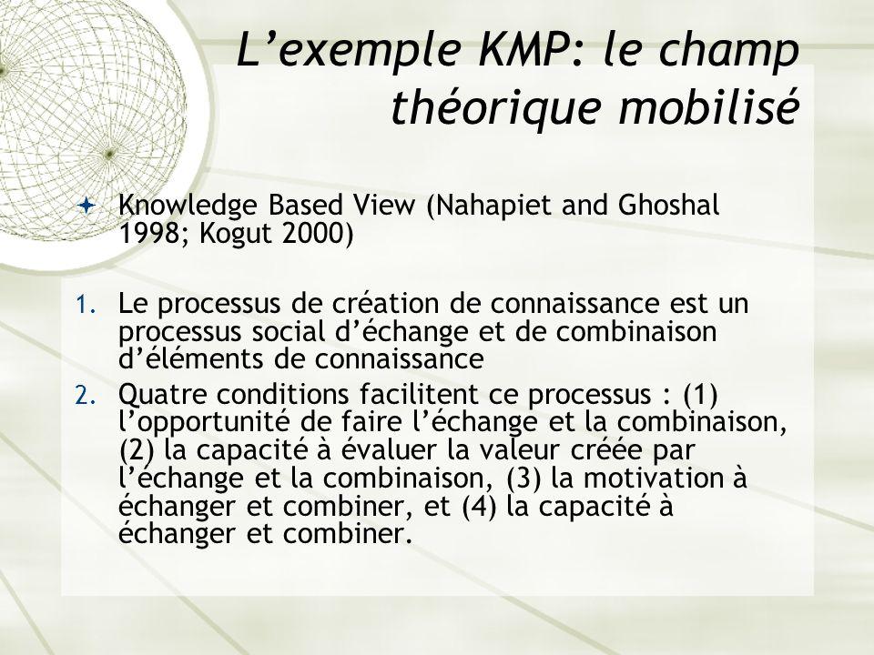 Lexemple KMP: le champ théorique mobilisé Knowledge Based View (Nahapiet and Ghoshal 1998; Kogut 2000) 1. Le processus de création de connaissance est