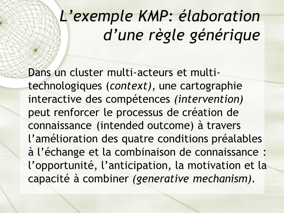 Lexemple KMP: élaboration dune règle générique Dans un cluster multi-acteurs et multi- technologiques (context), une cartographie interactive des comp
