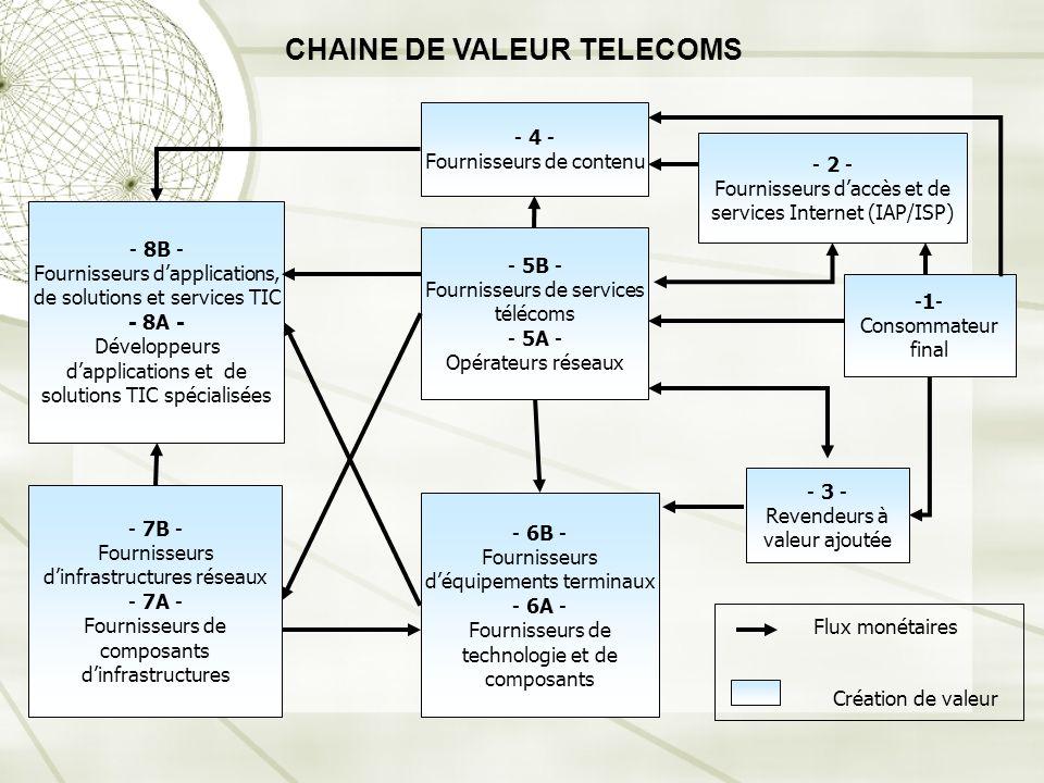 - 4 - Fournisseurs de contenu - 2 - Fournisseurs daccès et de services Internet (IAP/ISP) -1- Consommateur final - 5B - Fournisseurs de services téléc