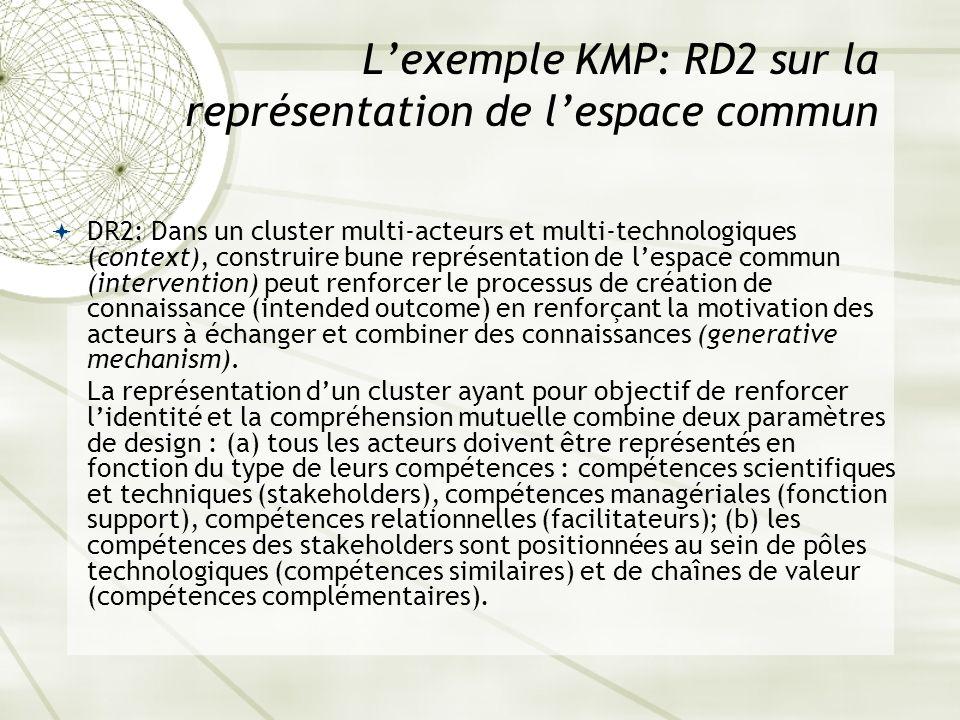 Lexemple KMP: RD2 sur la représentation de lespace commun DR2: Dans un cluster multi-acteurs et multi-technologiques (context), construire bune représ