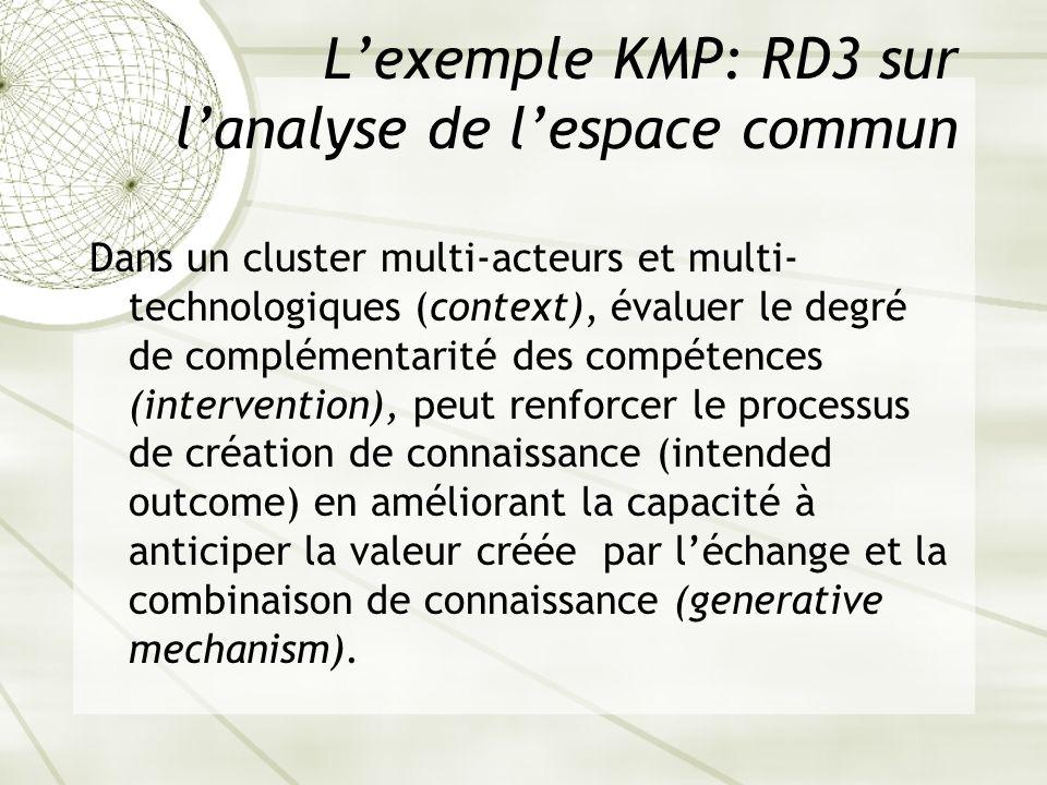 Lexemple KMP: RD3 sur lanalyse de lespace commun Dans un cluster multi-acteurs et multi- technologiques (context), évaluer le degré de complémentarité