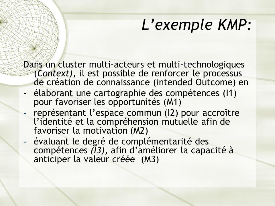 Lexemple KMP: Dans un cluster multi-acteurs et multi-technologiques (Context), il est possible de renforcer le processus de création de connaissance (