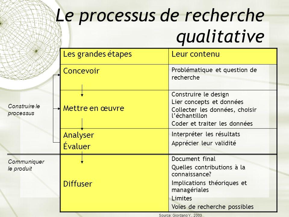 Le processus de recherche qualitative Les grandes étapesLeur contenu Concevoir Problématique et question de recherche Mettre en œuvre Construire le de