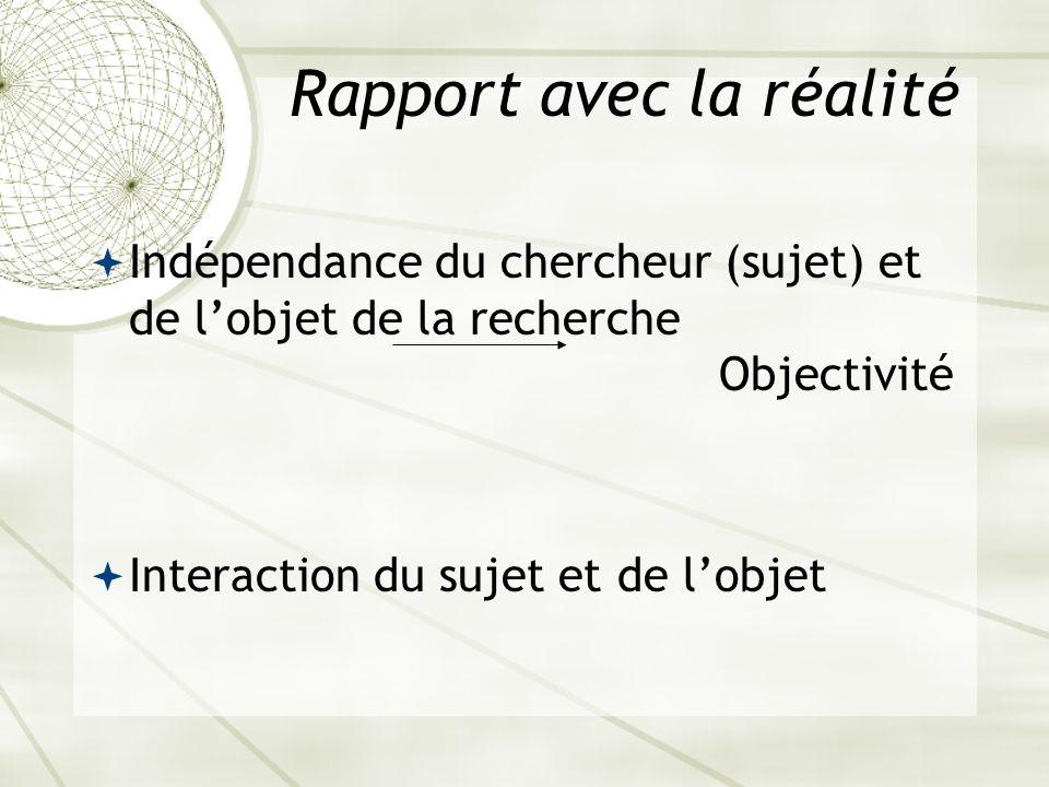 Rapport avec la réalité Indépendance du chercheur (sujet) et de lobjet de la recherche Objectivité Interaction du sujet et de lobjet