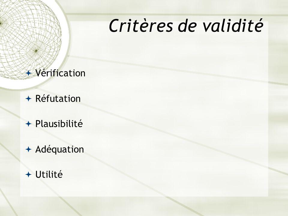 Critères de validité Vérification Réfutation Plausibilité Adéquation Utilité