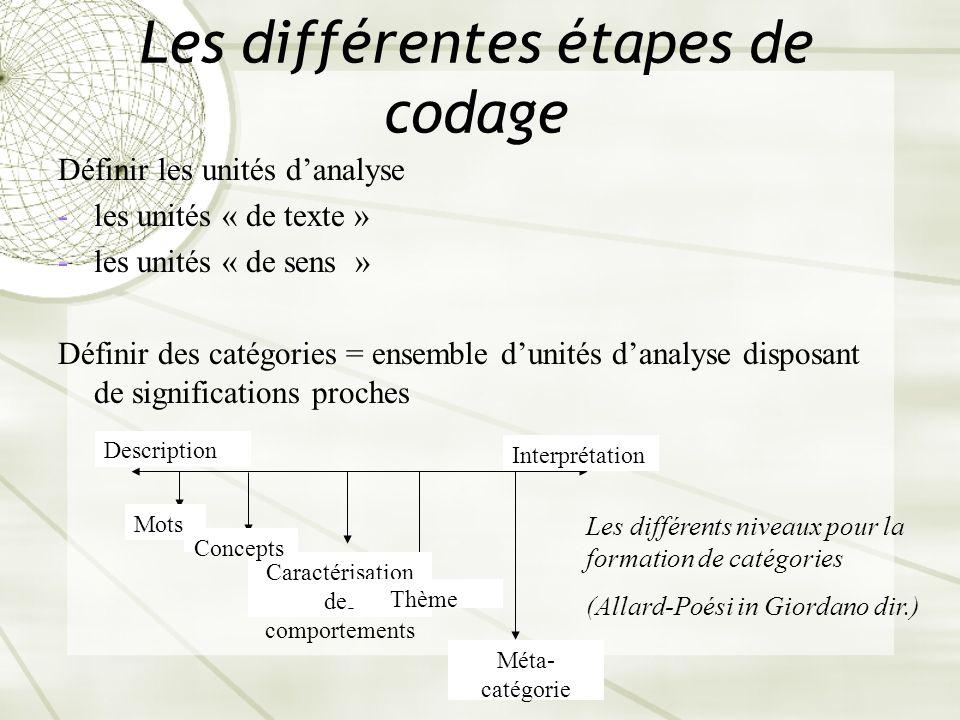 Les différentes étapes de codage Définir les unités danalyse -les unités « de texte » -les unités « de sens » Définir des catégories = ensemble dunité