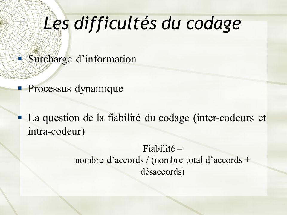 Les difficultés du codage Surcharge dinformation Processus dynamique La question de la fiabilité du codage (inter-codeurs et intra-codeur) Fiabilité =