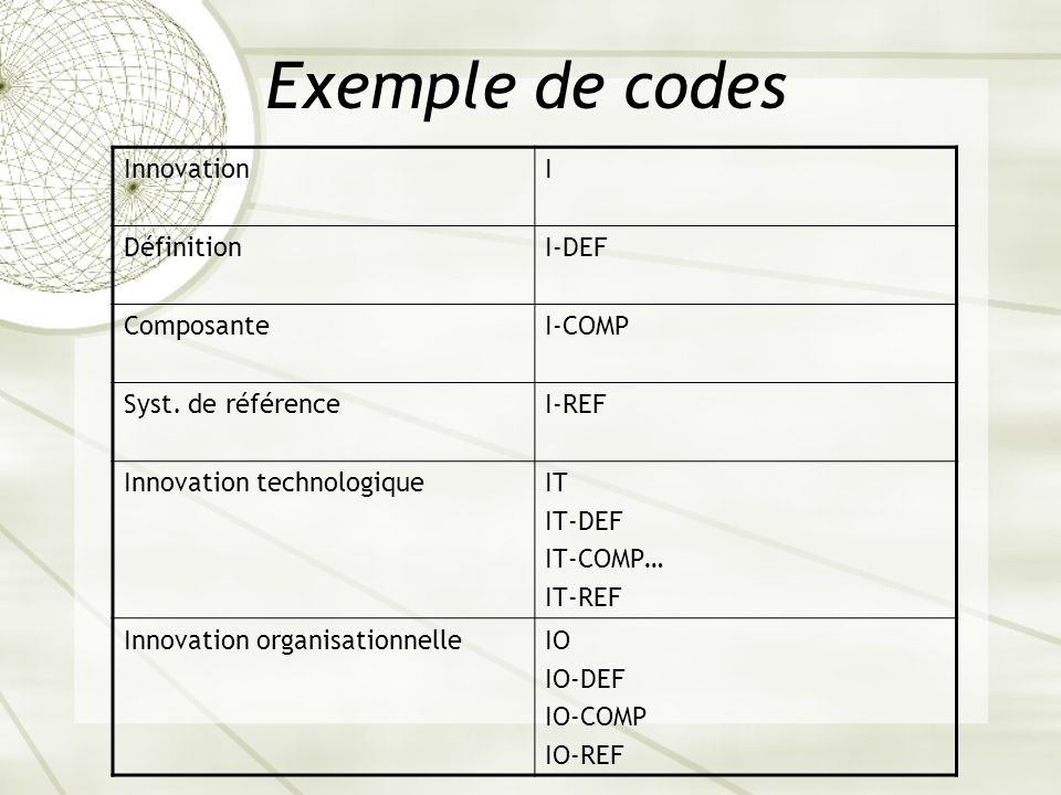 Exemple de codes InnovationI DéfinitionI-DEF ComposanteI-COMP Syst. de référenceI-REF Innovation technologiqueIT IT-DEF IT-COMP… IT-REF Innovation org