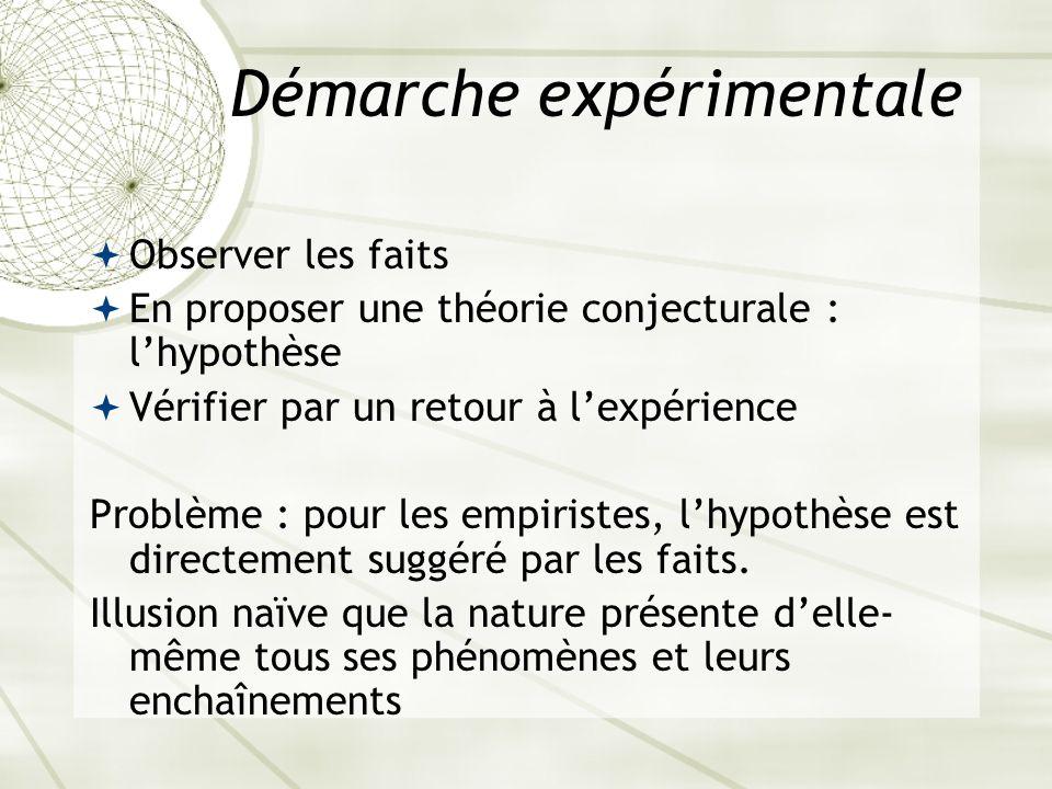 Démarche expérimentale Observer les faits En proposer une théorie conjecturale : lhypothèse Vérifier par un retour à lexpérience Problème : pour les e