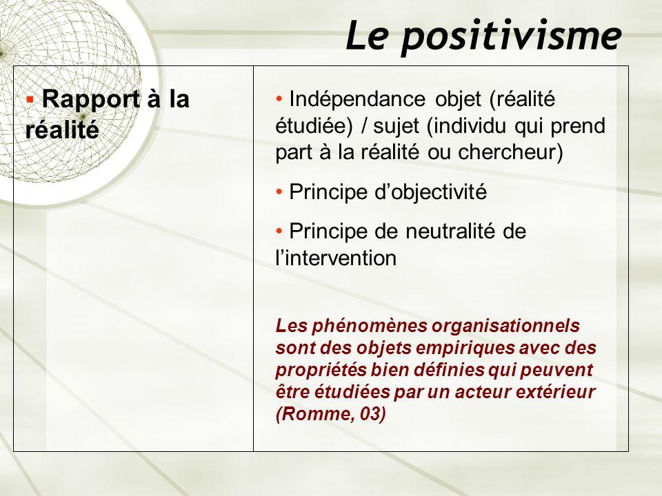 Le positivisme Indépendance objet (réalité étudiée) / sujet (individu qui prend part à la réalité ou chercheur) Principe dobjectivité Principe de neut