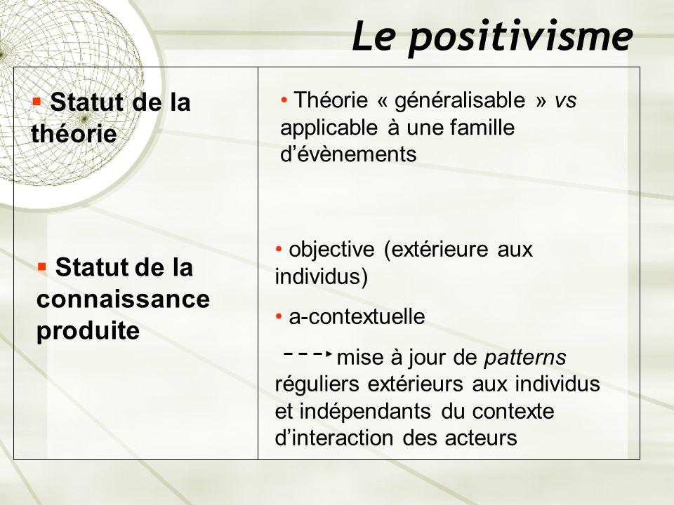 Le positivisme Statut de la théorie Théorie « généralisable » vs applicable à une famille dévènements Statut de la connaissance produite objective (ex