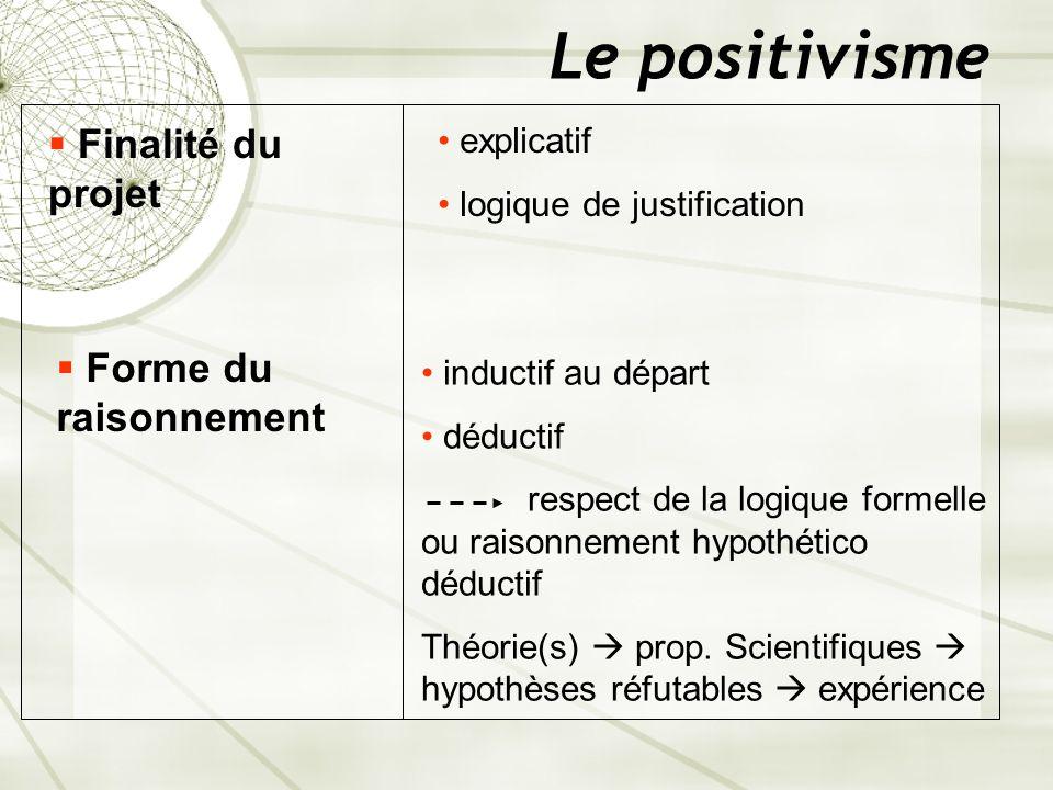 Le positivisme Finalité du projet explicatif logique de justification Forme du raisonnement inductif au départ déductif respect de la logique formelle