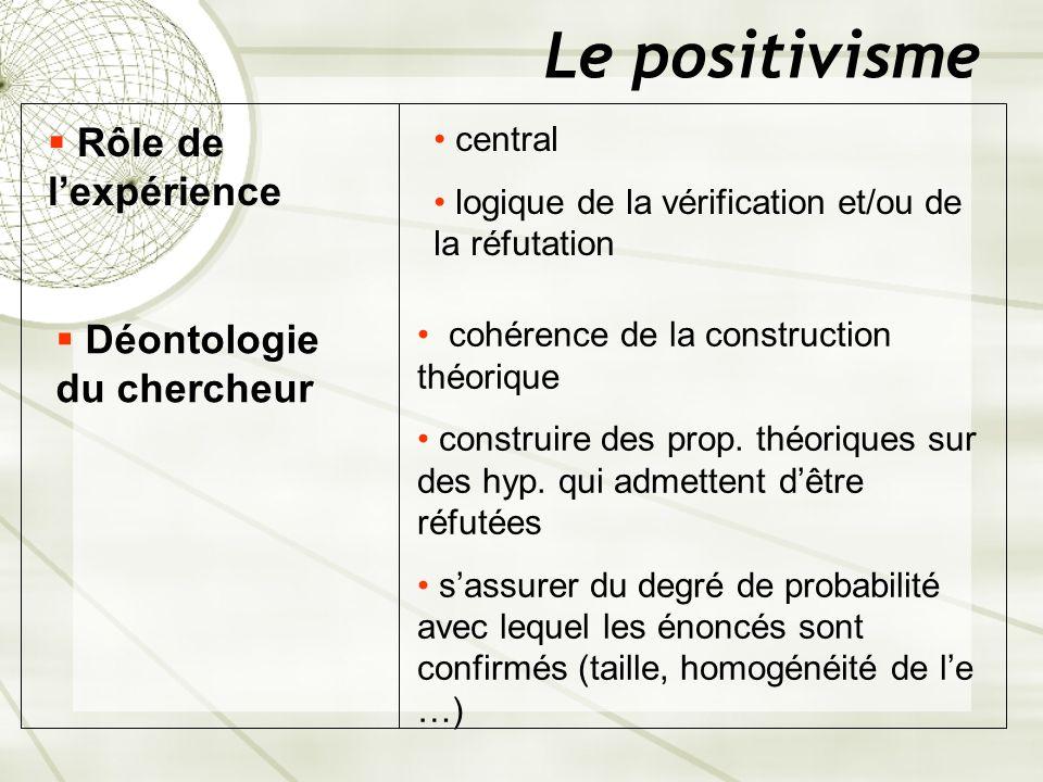 Le positivisme Rôle de lexpérience central logique de la vérification et/ou de la réfutation Déontologie du chercheur cohérence de la construction thé