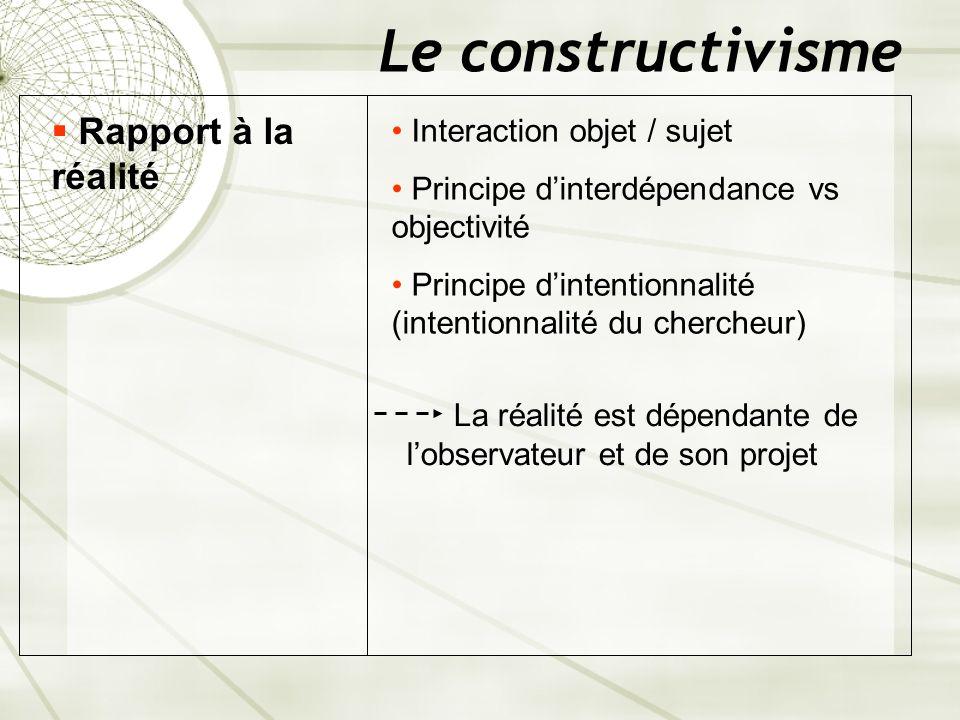 Le constructivisme Rapport à la réalité Interaction objet / sujet Principe dinterdépendance vs objectivité Principe dintentionnalité (intentionnalité