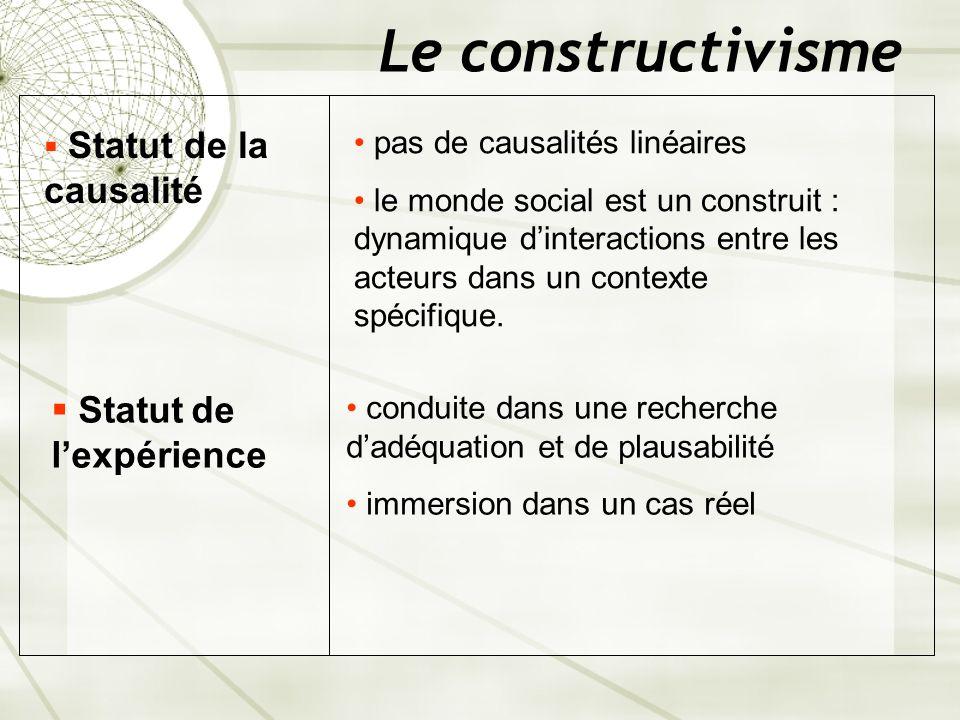Le constructivisme Statut de la causalité pas de causalités linéaires le monde social est un construit : dynamique dinteractions entre les acteurs dan