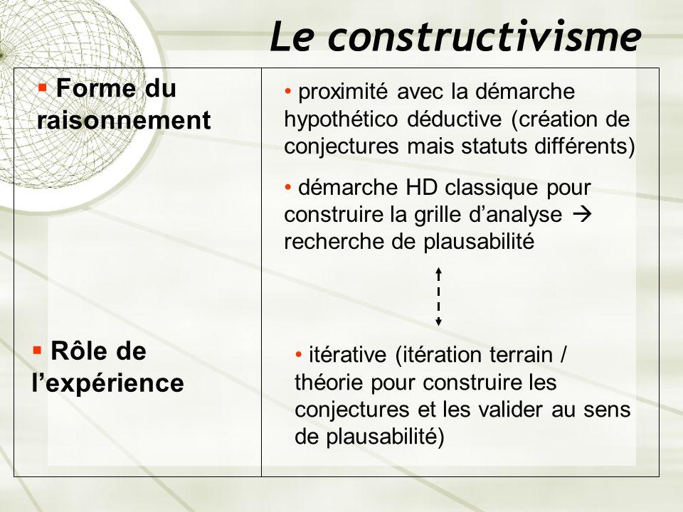 Le constructivisme Rôle de lexpérience proximité avec la démarche hypothético déductive (création de conjectures mais statuts différents) démarche HD