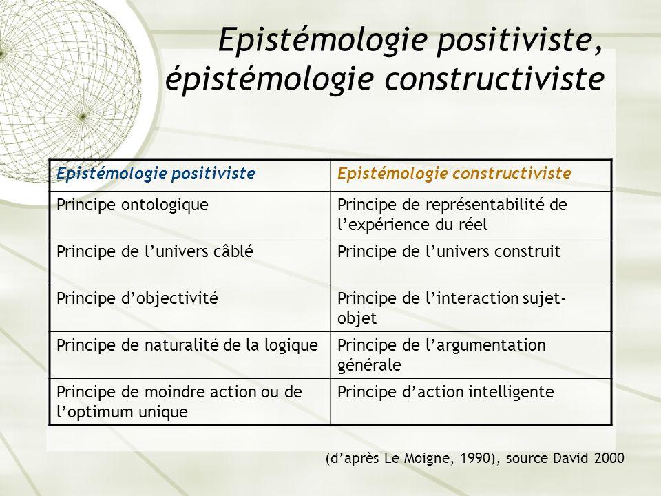Epistémologie positiviste, épistémologie constructiviste Epistémologie positivisteEpistémologie constructiviste Principe ontologiquePrincipe de représ