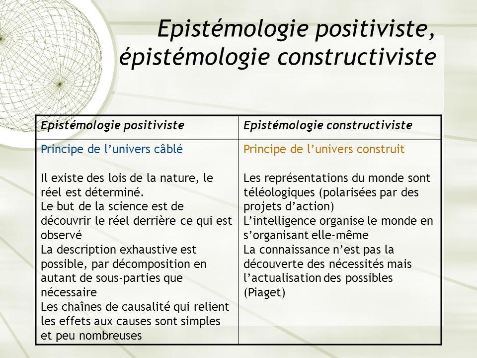 Epistémologie positiviste, épistémologie constructiviste Epistémologie positivisteEpistémologie constructiviste Principe de lunivers câblé Il existe d