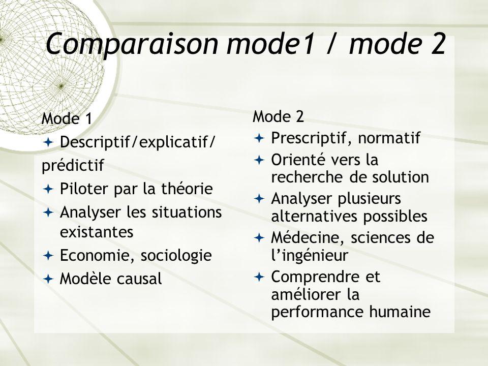Comparaison mode1 / mode 2 Mode 1 Descriptif/explicatif/ prédictif Piloter par la théorie Analyser les situations existantes Economie, sociologie Modè