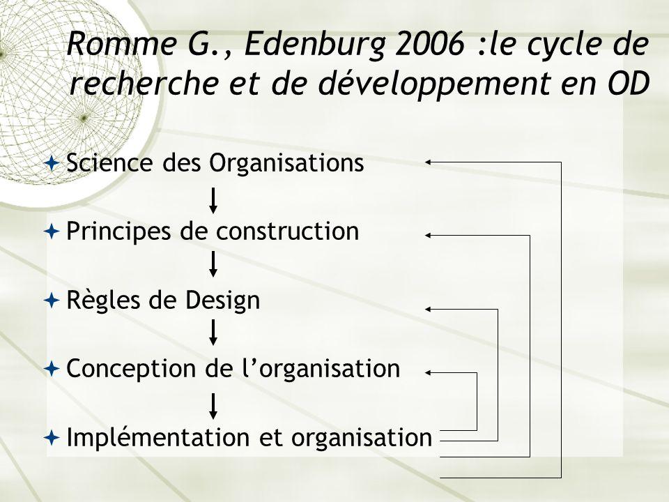 Romme G., Edenburg 2006 :le cycle de recherche et de développement en OD Science des Organisations Principes de construction Règles de Design Concepti