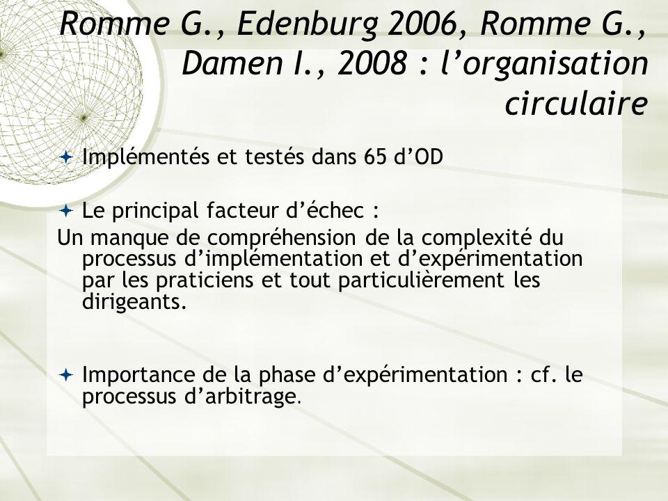 Romme G., Edenburg 2006, Romme G., Damen I., 2008 : lorganisation circulaire Implémentés et testés dans 65 dOD Le principal facteur déchec : Un manque