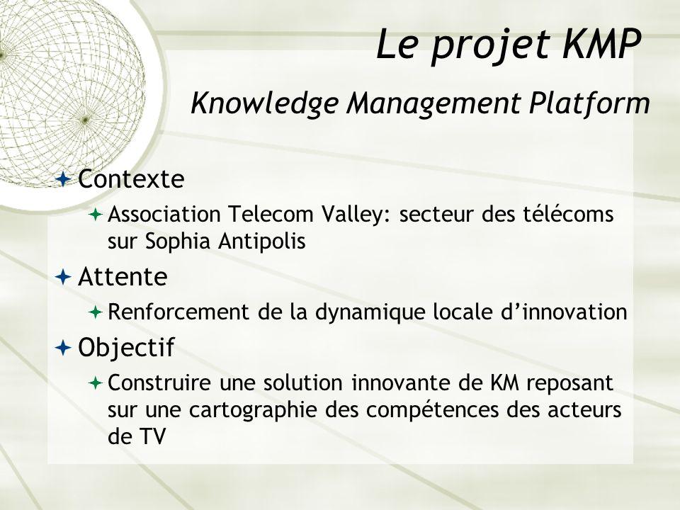 Knowledge Management Platform Le projet KMP Contexte Association Telecom Valley: secteur des télécoms sur Sophia Antipolis Attente Renforcement de la