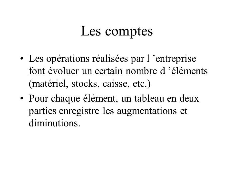 Les comptes Les opérations réalisées par l entreprise font évoluer un certain nombre d éléments (matériel, stocks, caisse, etc.) Pour chaque élément,
