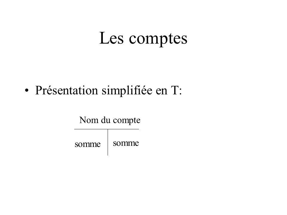 Les comptes Présentation simplifiée en T: somme Nom du compte