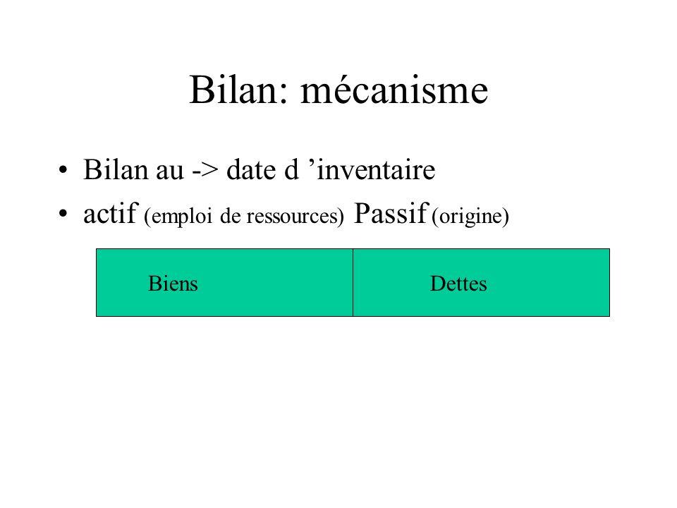 Bilan: mécanisme Bilan au -> date d inventaire actif (emploi de ressources) Passif (origine) BiensDettes