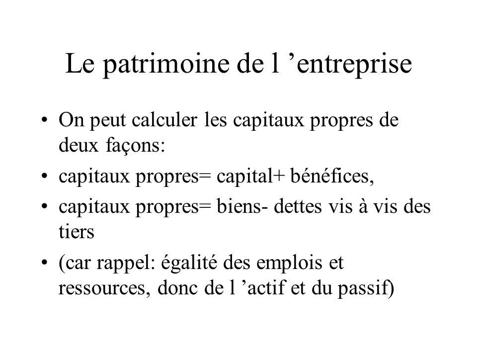 Le patrimoine de l entreprise On peut calculer les capitaux propres de deux façons: capitaux propres= capital+ bénéfices, capitaux propres= biens- det