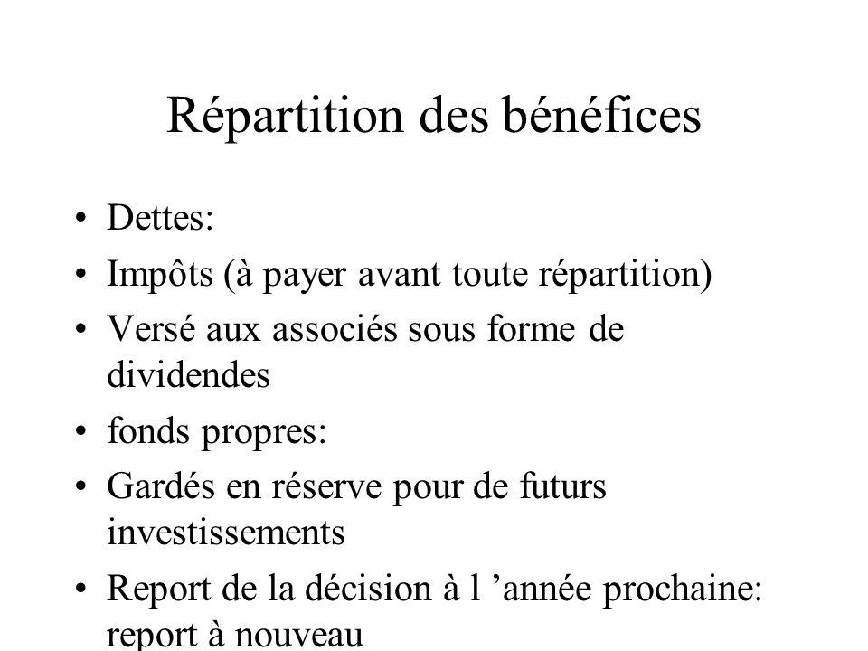 Répartition des bénéfices Dettes: Impôts (à payer avant toute répartition) Versé aux associés sous forme de dividendes fonds propres: Gardés en réserv