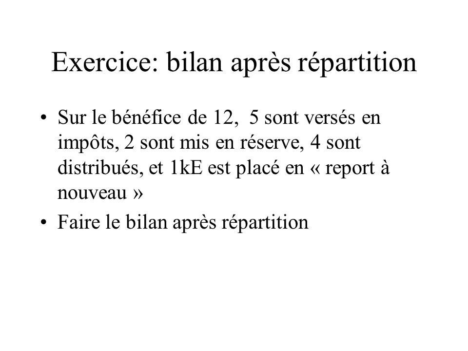 Exercice: bilan après répartition Sur le bénéfice de 12, 5 sont versés en impôts, 2 sont mis en réserve, 4 sont distribués, et 1kE est placé en « repo
