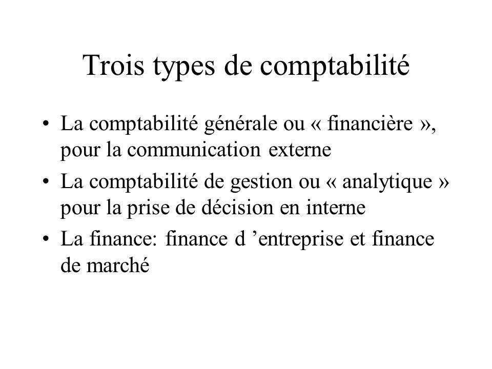 Trois types de comptabilité La comptabilité générale ou « financière », pour la communication externe La comptabilité de gestion ou « analytique » pou