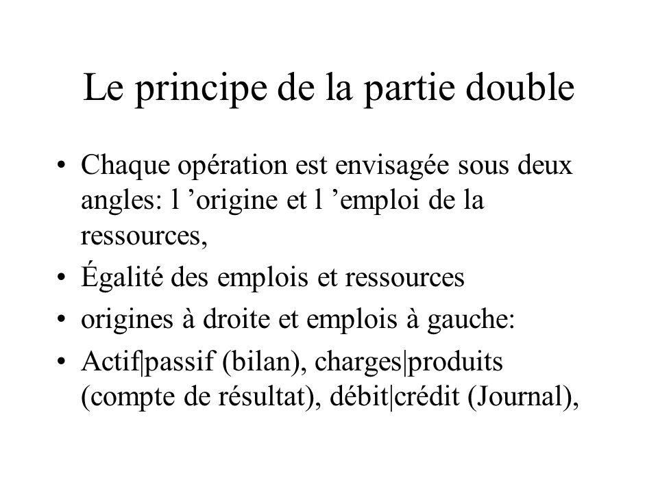Le principe de la partie double Chaque opération est envisagée sous deux angles: l origine et l emploi de la ressources, Égalité des emplois et ressou