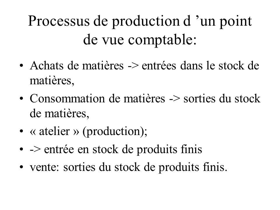 Processus de production d un point de vue comptable: Achats de matières -> entrées dans le stock de matières, Consommation de matières -> sorties du s