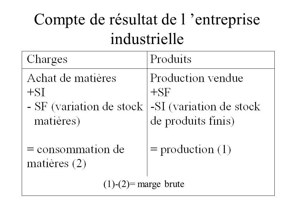 Compte de résultat de l entreprise industrielle (1)-(2)= marge brute
