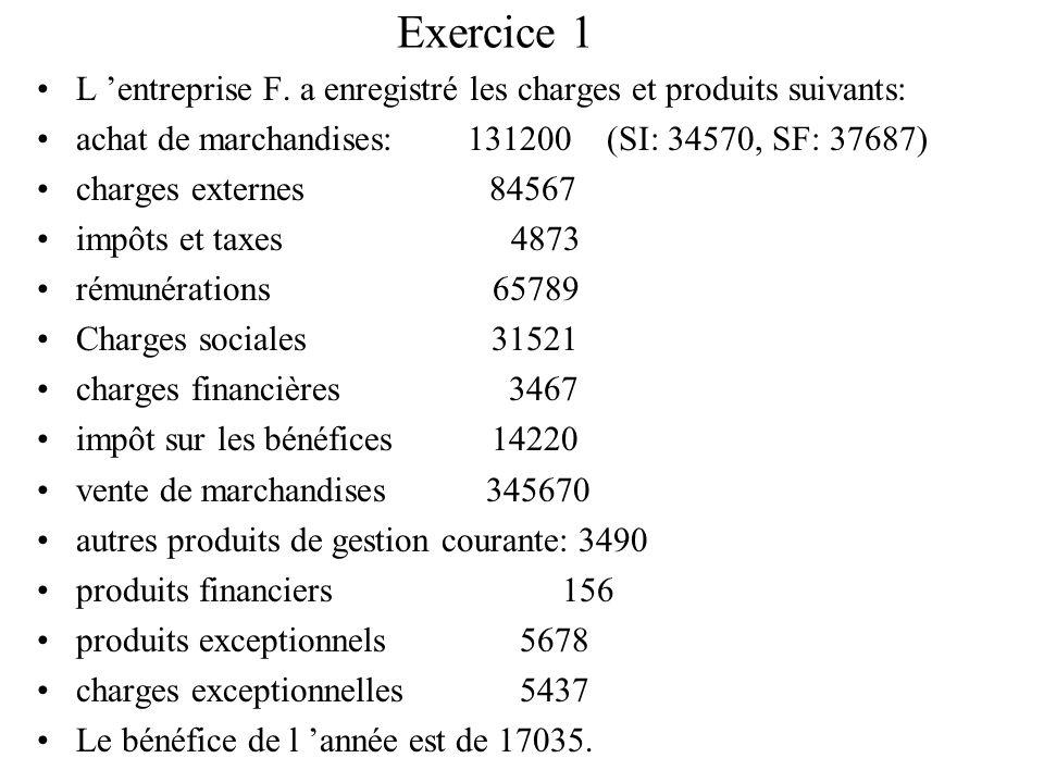 Exercice 1 L entreprise F. a enregistré les charges et produits suivants: achat de marchandises: 131200 (SI: 34570, SF: 37687) charges externes 84567