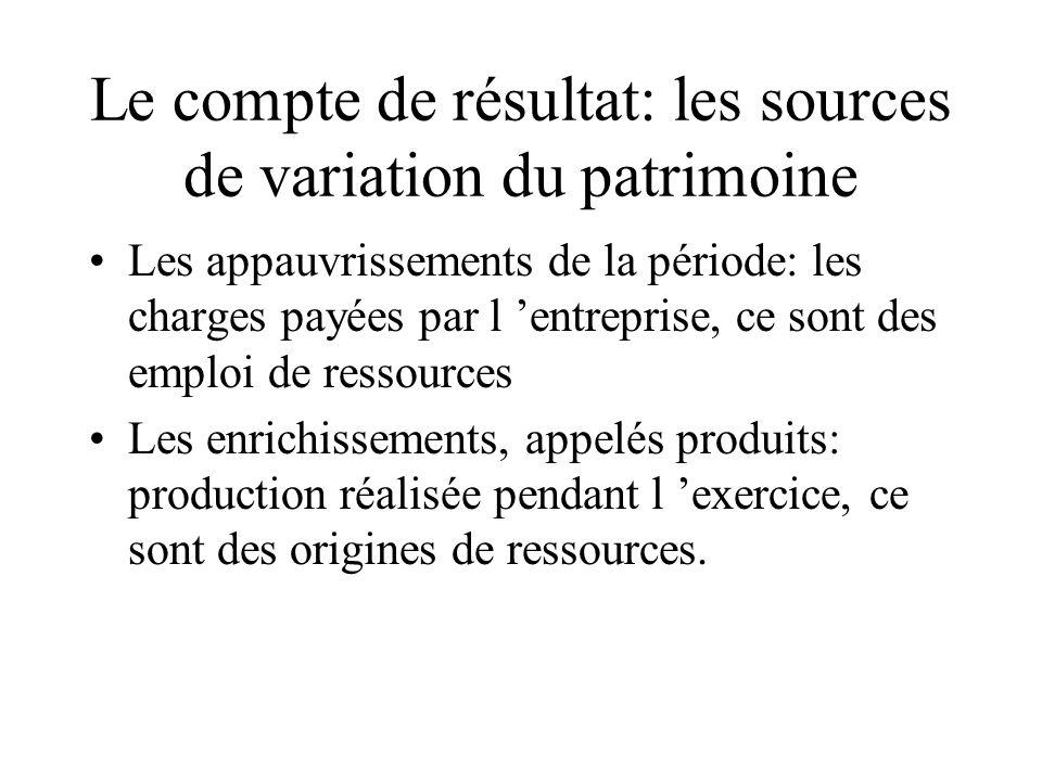 Le compte de résultat: les sources de variation du patrimoine Les appauvrissements de la période: les charges payées par l entreprise, ce sont des emp